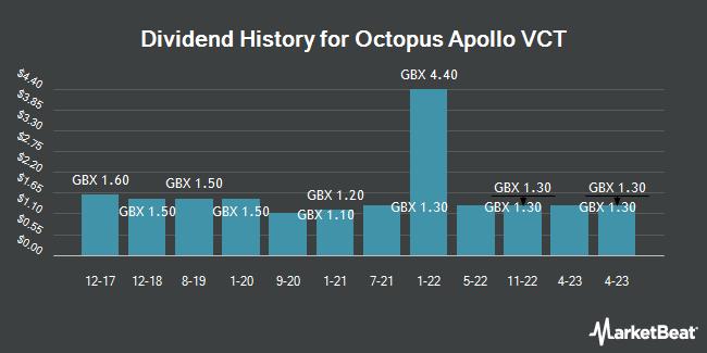 Dividend History for Octopus Apollo VCT (LON:OAP3)