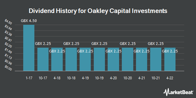 Dividend History for Oakley Capital Investments (LON:OCI)