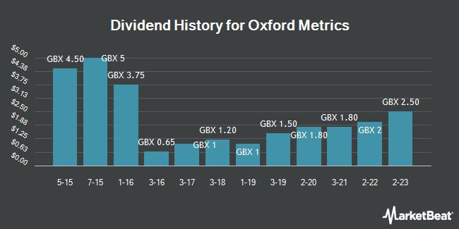 Dividend History for Oxford Metrics (LON:OMG)