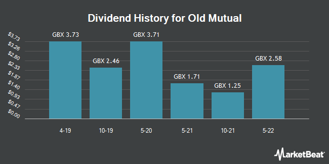 Dividend History for Old Mutual (LON:OMU)