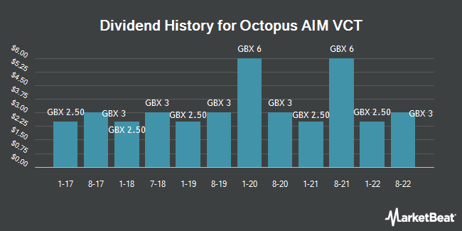 Dividend History for Octopus AIM VCT (LON:OOA)