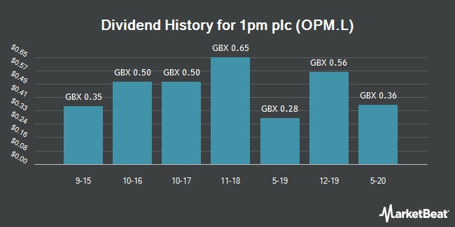 Dividend History for 1PM (LON:OPM)