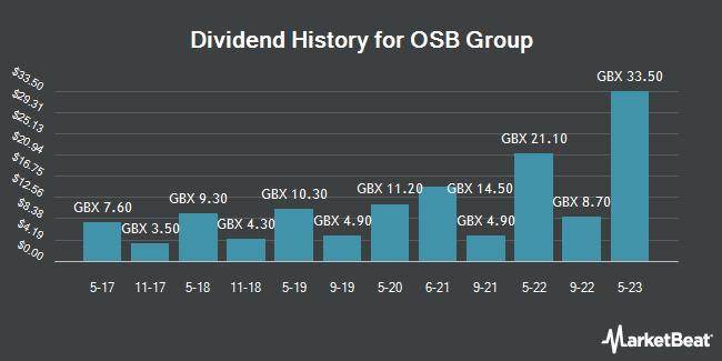 Dividend History for OSB Group (LON:OSB)