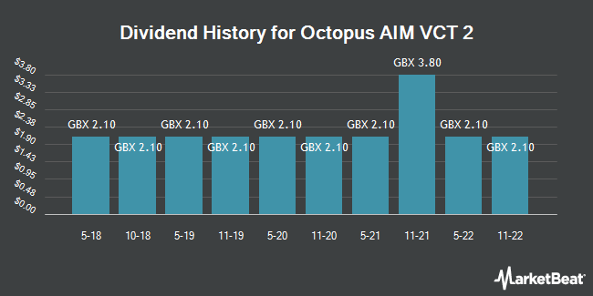 Dividend History for Octopus Aim VCT 2 (LON:OSEC)