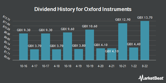 Dividend History for Oxford Instruments (LON:OXIG)