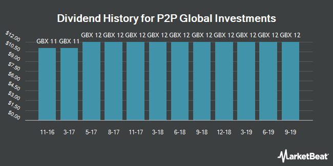 Dividend History for P2P Global Investments (LON:P2P)