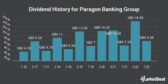 Dividend History for Paragon Banking Group (LON:PAG)