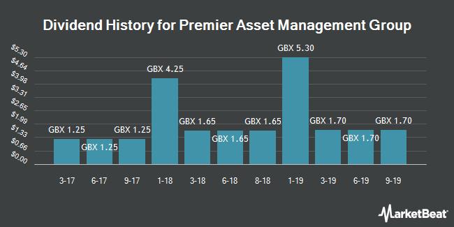 Dividend Payments by Quarter for Premier Asset Management Group (LON:PAM)