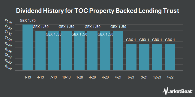 Dividend History for TOC Property Backed Lending Trust (LON:PBLT)