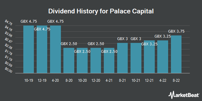 Dividend History for Palace Capital (LON:PCA)