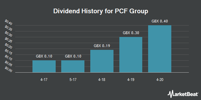 Dividend History for PCF Group (LON:PCF)
