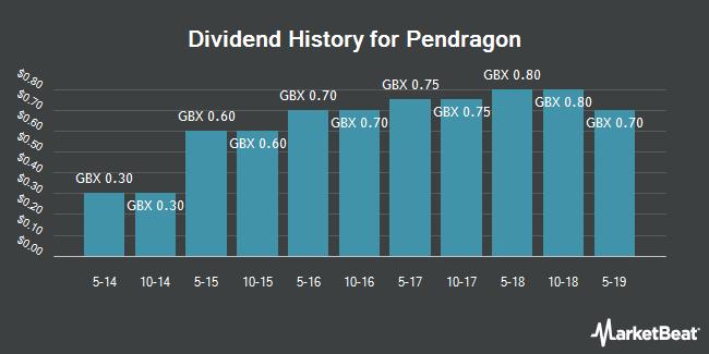 Dividend History for Pendragon (LON:PDG)