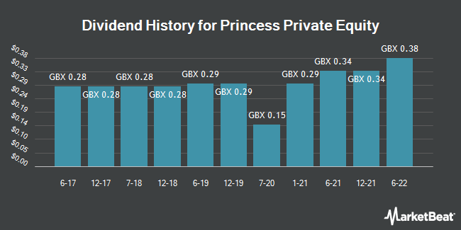 Dividend History for Princess Private Equity (LON:PEY)