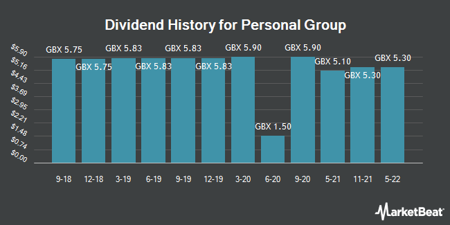 Dividend History for Personal Group (LON:PGH)
