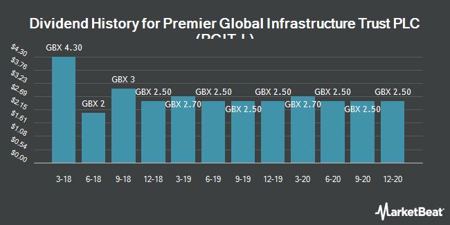 Dividend History for Premier Global Infrastructure Trust (LON:PGIT)