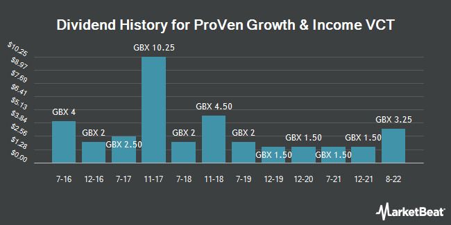 Dividend History for Proven Growth and Income VCT (LON:PGOO)