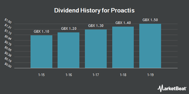 Dividend Payments by Quarter for Proactis (LON:PHD)
