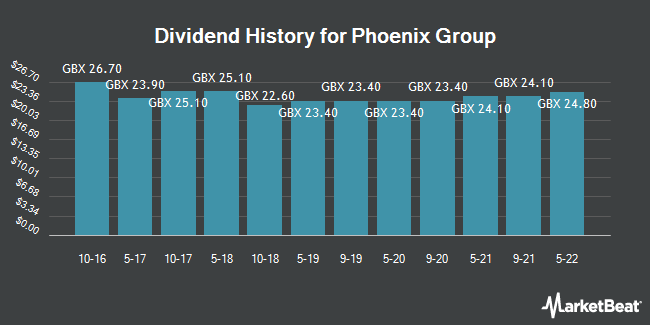 Dividend History for Phoenix Group (LON:PHNX)