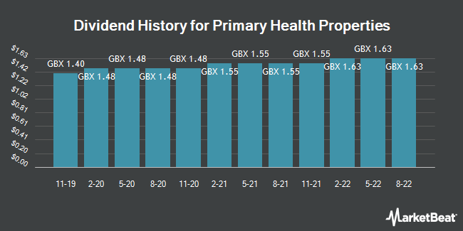 Dividend History for Primary Health Properties (LON:PHP)
