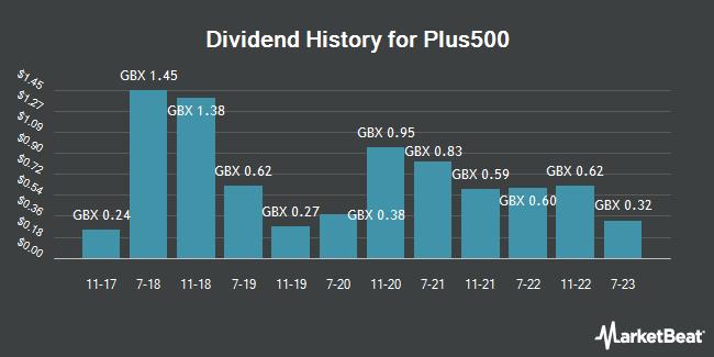 Dividend History for Plus500 (LON:PLUS)