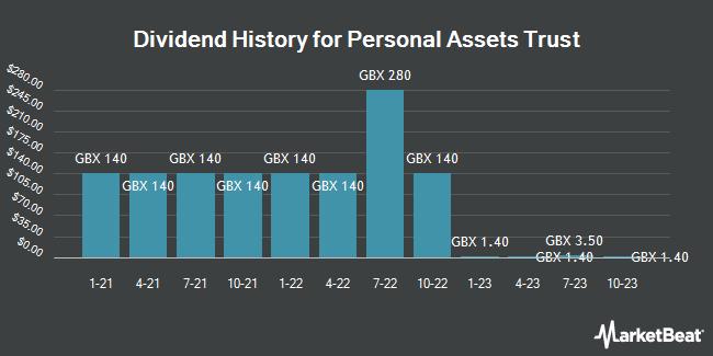 Dividend History for Personal Assets Trust (LON:PNL)