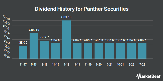 Dividend History for Panther Securities (LON:PNS)