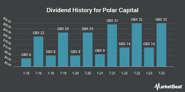 Dividend History for Polar Capital (LON:POLR)