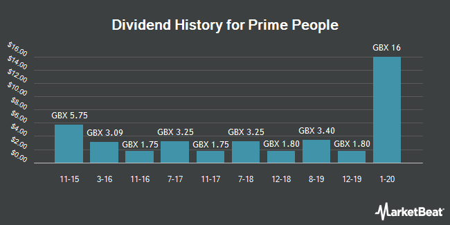 Dividend History for Prime People (LON:PRP)