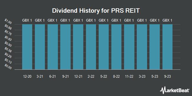 Dividend History for PRS Reit (LON:PRSR)