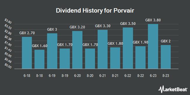 Dividend History for Porvair (LON:PRV)