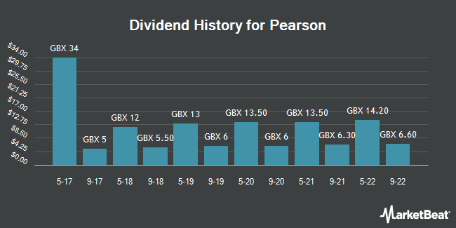 Dividend History for Pearson (LON:PSON)