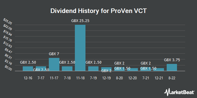 Dividend History for ProVen VCT (LON:PVN)