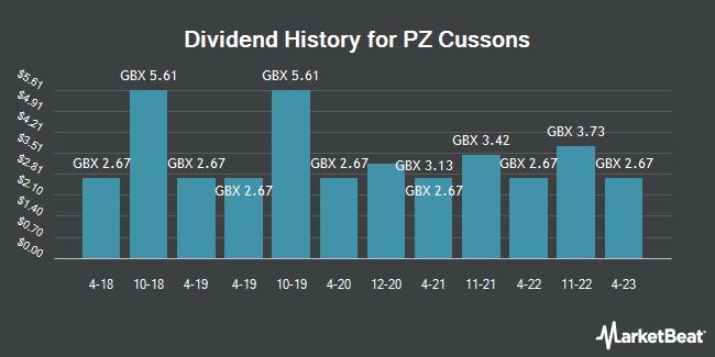Dividend History for PZ Cussons (LON:PZC)