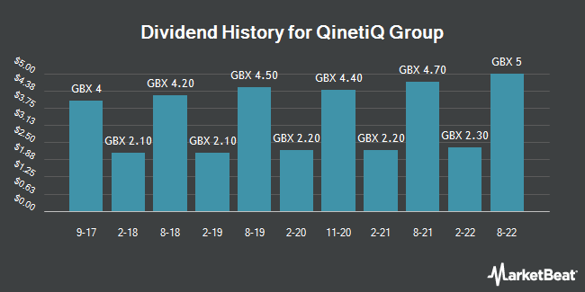 Dividend History for QinetiQ Group (LON:QQ)