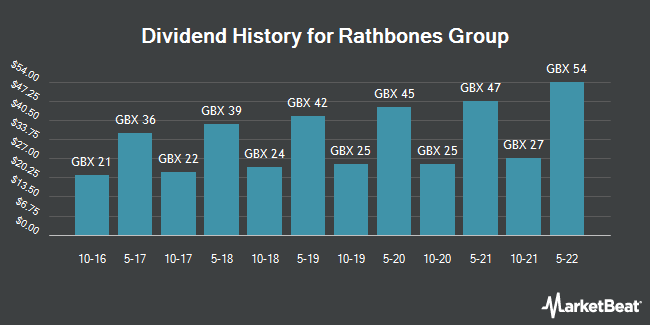 Dividend History for Rathbone Brothers (LON:RAT)