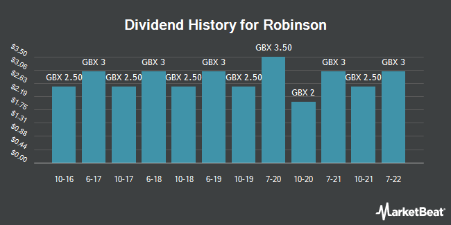 Dividend History for Robinson (LON:RBN)