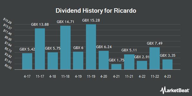 Dividend History for Ricardo (LON:RCDO)