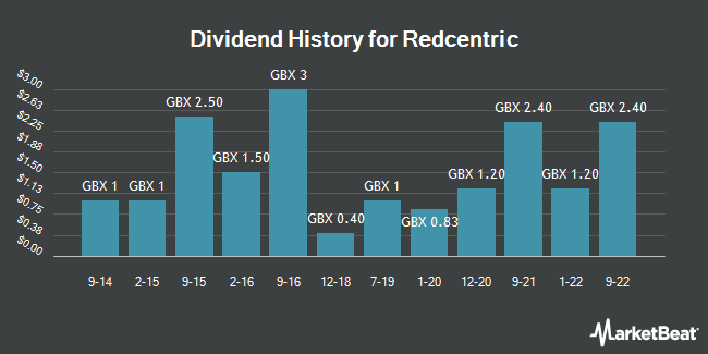 Dividend History for Redcentric (LON:RCN)