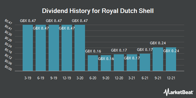 Dividend History for Royal Dutch Shell (LON:RDSA)