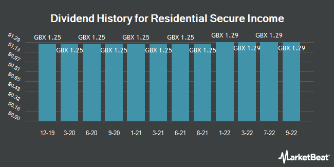 Dividend History for Residential Secure Income (LON:RESI)