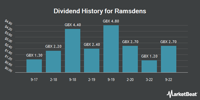 Dividend History for Ramsdens (LON:RFX)
