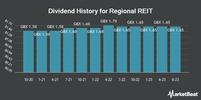 Dividend History for Regional REIT (LON:RGL)