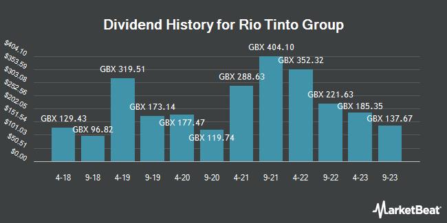Dividend History for Rio Tinto (LON:RIO)