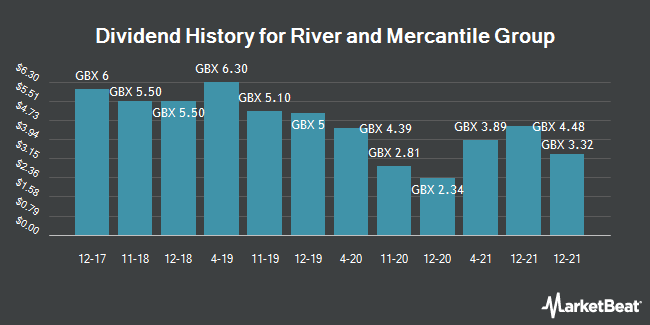 Dividend History for River and Mercantile Group (LON:RIV)