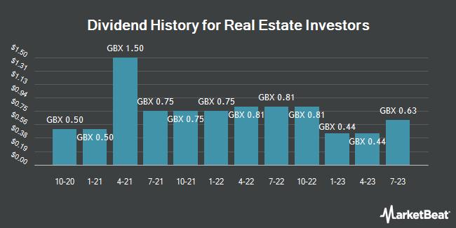 Dividend History for Real Estate Investors (LON:RLE)