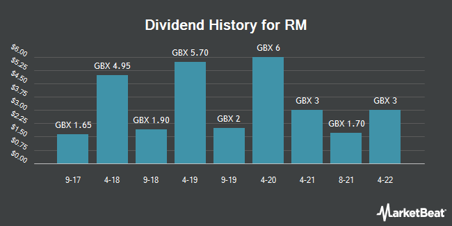 Dividend History for RM (LON:RM)