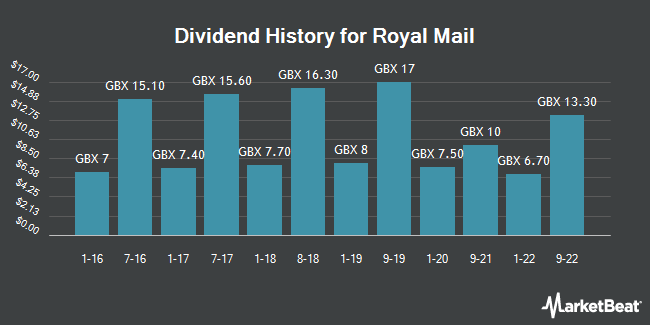 Dividend History for Royal Mail (LON:RMG)