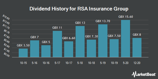 Dividend History for RSA Insurance Group (LON:RSA)