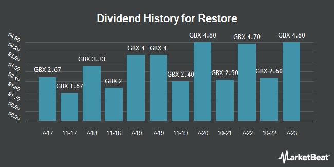 Dividend History for Restore (LON:RST)