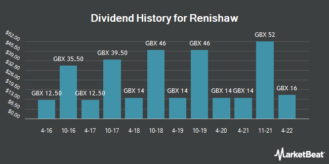 Dividend History for Renishaw (LON:RSW)